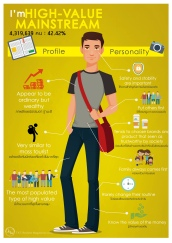 Succeeders profile&personality